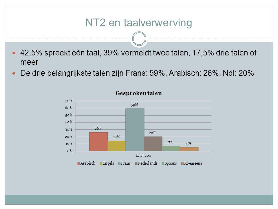 NT2 en taalverwerving 42,5% spreekt één taal, 39% vermeldt twee talen, 17,5% drie talen of meer De drie belangrijkste talen zijn Frans: 59%, Arabisch: 26%, Ndl: 20%