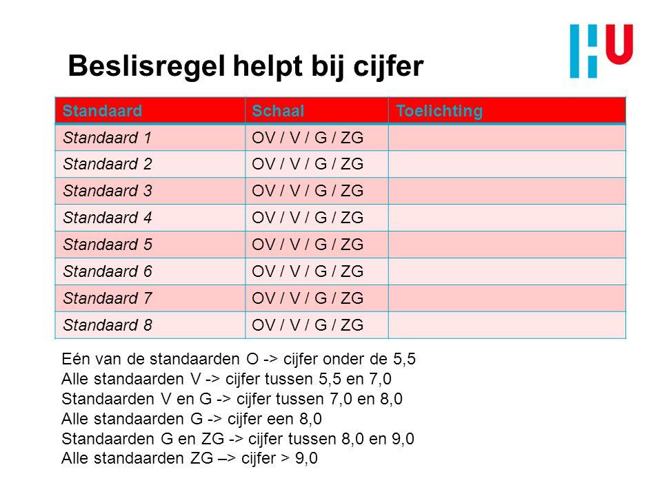 Beslisregel helpt bij cijfer StandaardSchaalToelichting Standaard 1OV / V / G / ZG Standaard 2OV / V / G / ZG Standaard 3OV / V / G / ZG Standaard 4OV