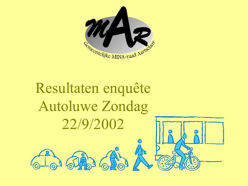 Resultaten enquête Autoluwe Zondag 22/9/2002