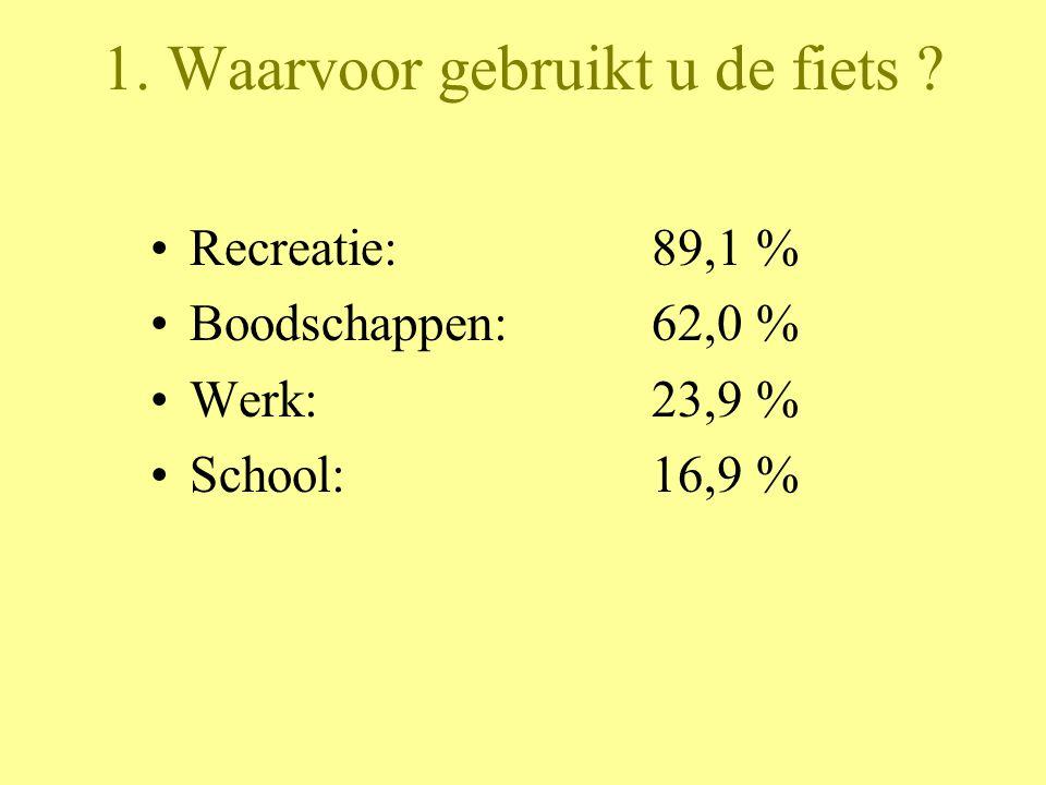 1. Waarvoor gebruikt u de fiets ? Recreatie: 89,1 % Boodschappen: 62,0 % Werk:23,9 % School: 16,9 %