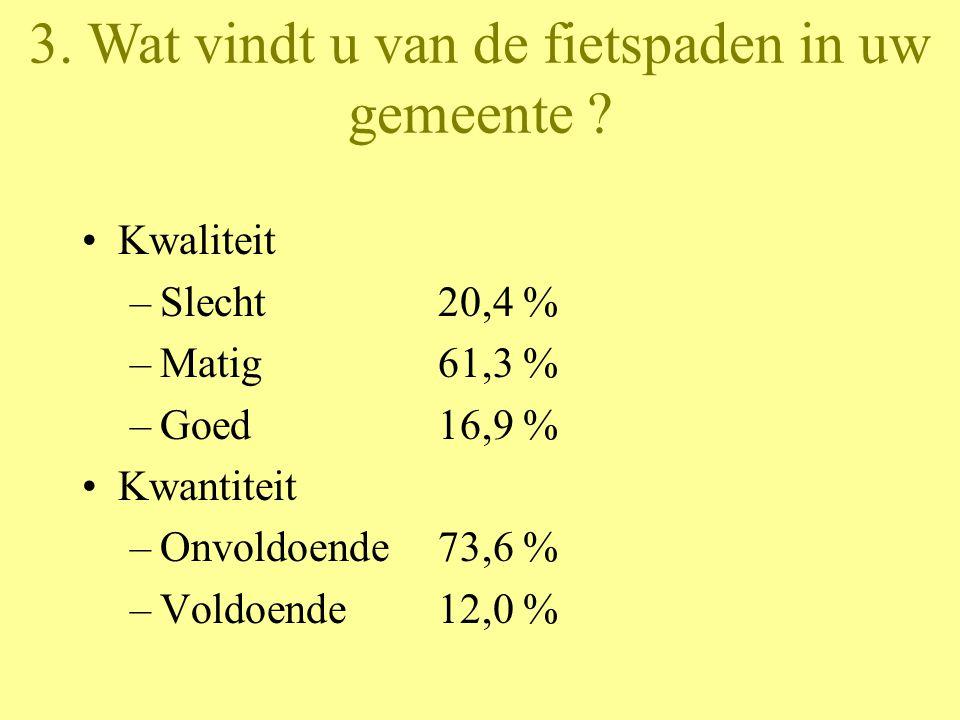 Kwaliteit –Slecht20,4 % –Matig61,3 % –Goed16,9 % Kwantiteit –Onvoldoende73,6 % –Voldoende12,0 % 3.