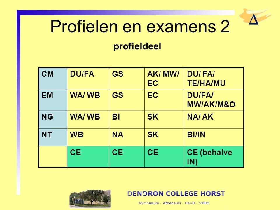 Profielen en examens 2 profieldeel CMDU/FAGSAK/ MW/ EC DU/ FA/ TE/HA/MU EMWA/ WBGSECDU/FA/ MW/AK/M&O NGWA/ WBBISKNA/ AK NTWBNASKBI/IN CE CE (behalve I