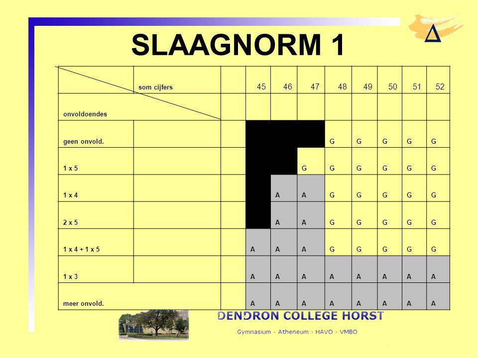 SLAAGNORM 1 som cijfers 4546474849505152 onvoldoendes geen onvold. GGGGG 1 x 5 GGGGGG 1 x 4 AAGGGGG 2 x 5 AAGGGGG 1 x 4 + 1 x 5AAAGGGGG 1 x 3AAAAAAAA