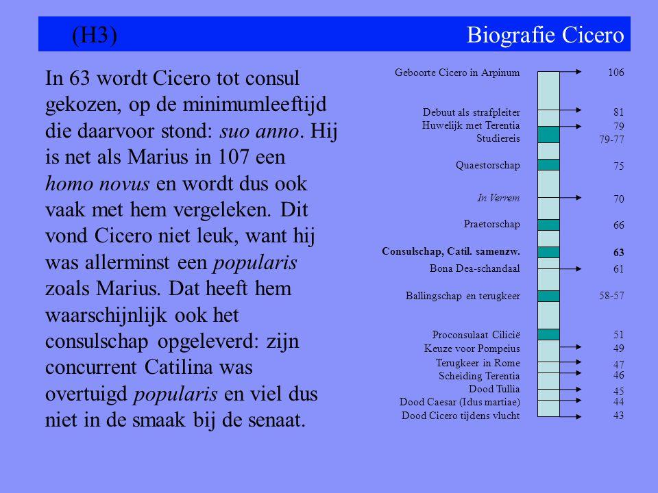 Geboorte Cicero in Arpinum Debuut als strafpleiter Huwelijk met Terentia Studiereis Quaestorschap In Verrem Praetorschap Consulschap, Catil.