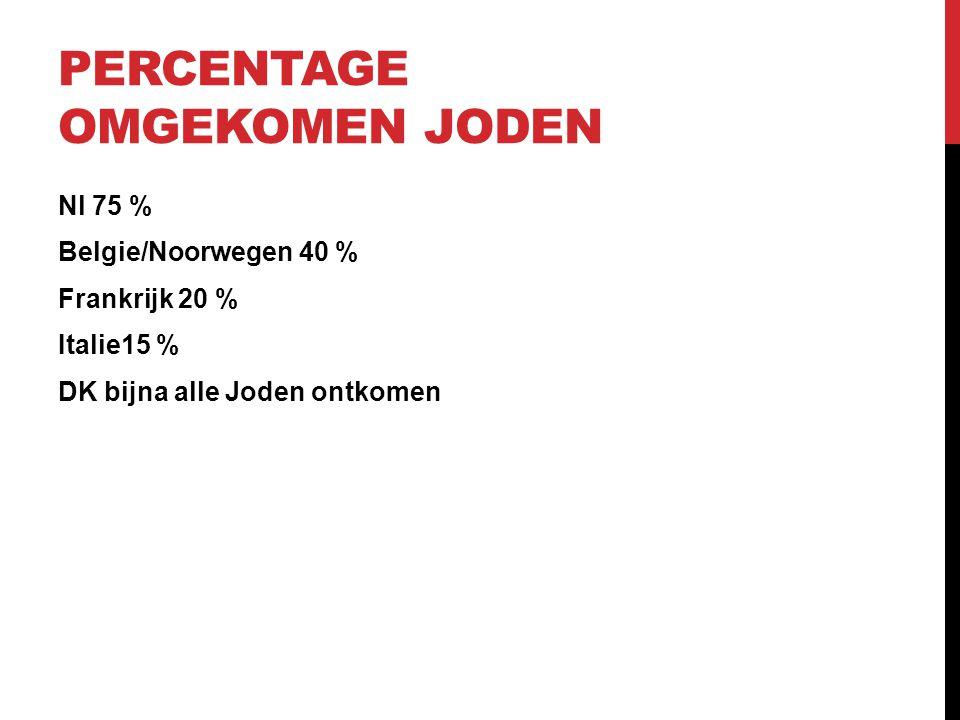 PERCENTAGE OMGEKOMEN JODEN Nl 75 % Belgie/Noorwegen 40 % Frankrijk 20 % Italie15 % DK bijna alle Joden ontkomen