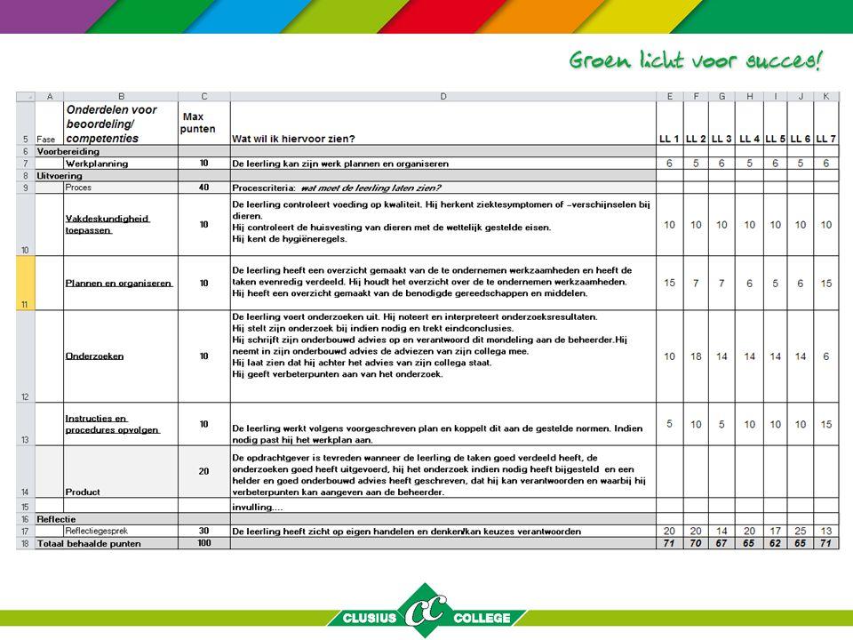 Criteria competentie Onderzoeken: De leerling voert onderzoeken uit.