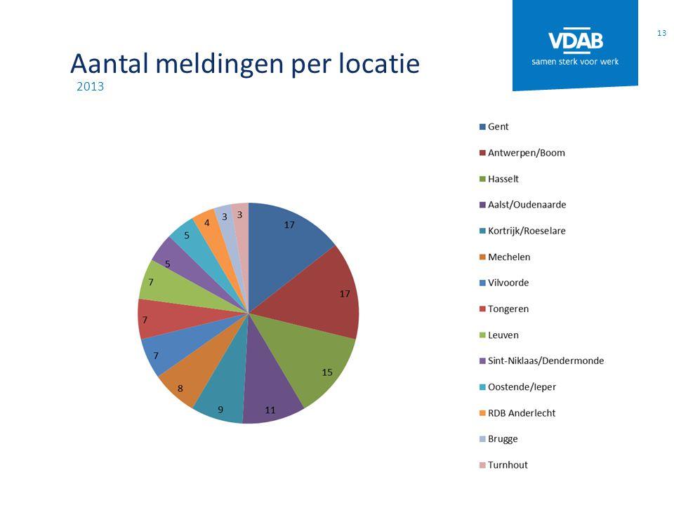 Aantal meldingen per locatie 2013 13