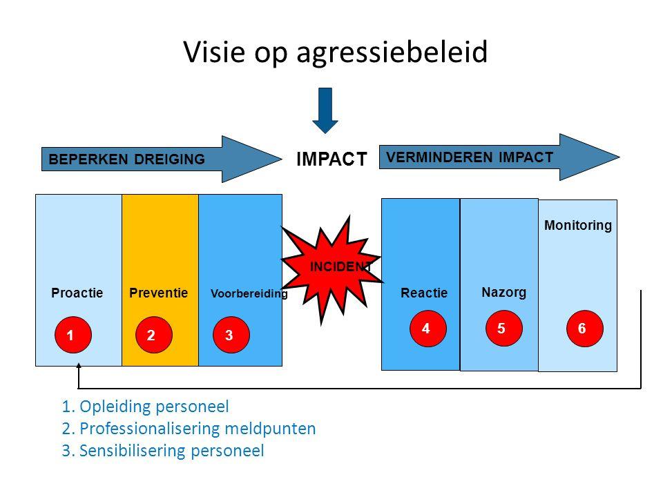 Monitoring INCIDENT ProactiePreventie Voorbereiding Reactie Nazorg 123 456 BEPERKEN DREIGING VERMINDEREN IMPACT IMPACT Visie op agressiebeleid 1.
