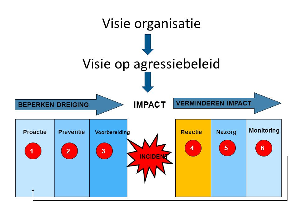 Monitoring INCIDENT ProactiePreventie Voorbereiding ReactieNazorg 123 456 BEPERKEN DREIGING VERMINDEREN IMPACT IMPACT Visie organisatie Visie op agressiebeleid