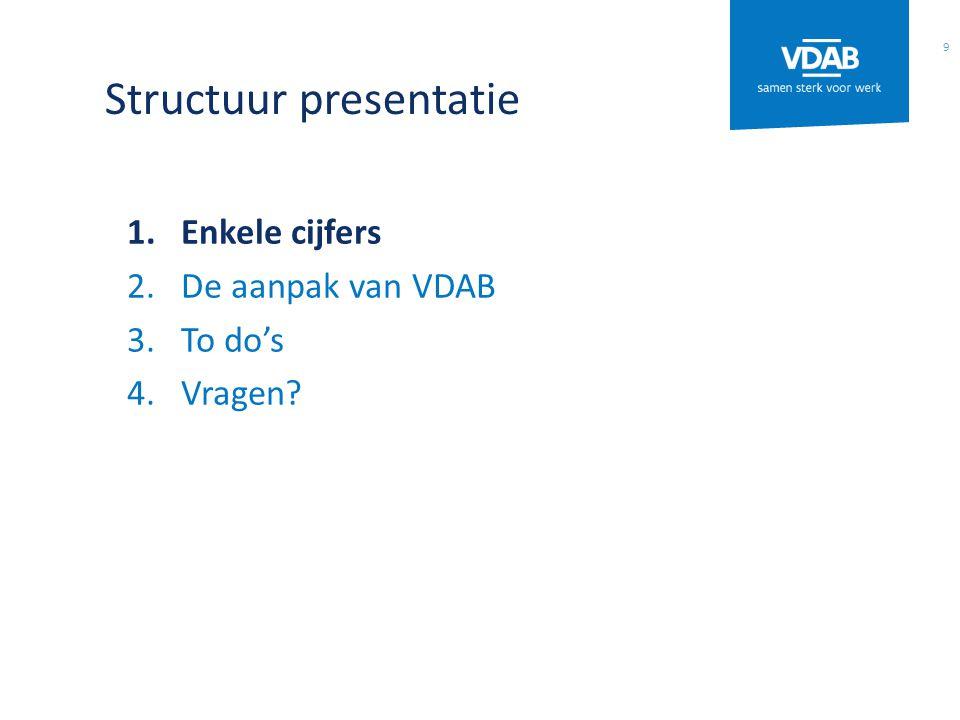 Structuur presentatie 1.Enkele cijfers 2.De aanpak van VDAB 3.To do's 4.Vragen 9