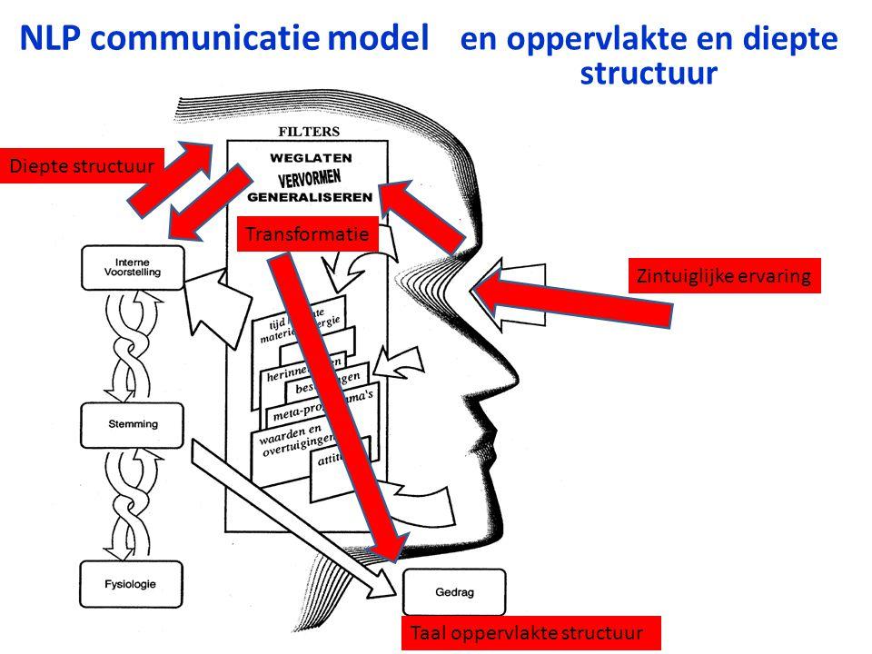 NLP communicatie model Zintuiglijke ervaring Transformatie Diepte structuur Taal oppervlakte structuur en oppervlakte en diepte structuur