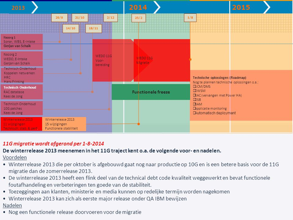 Nazorg 1 Sonar, WBS, E-intake Gerjan van Schaik Technisch Onderhoud 10G patches Kees de Jong 14/10 Nazorg 2 WEDO, E-Intake Gerjan van Schaik 18/11 Technisch Onderhoud RAC database Kees de Jong Technisch Onderhoud Koppelen netwerken HRC Hans Frinking 20142015 1/8 Technische oplossingen (Roadmap) Nog te plannen technische oplossingen o.a.:  UCM/DMS  OWSM  RAC (vervangen met Power HA)  OSB  BAM  Applicatie monitoring  Automatisch deployment 2013 21/1029/92/12 WEDO 11G Voor- bereiding WEDO 11G Migratie Functionele freeze Winterrelease 2013 11 wijzigingen Technisch: stab.