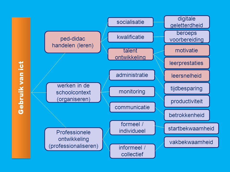 ped-didac handelen (leren) Gebruik van ict werken in de schoolcontext (organiseren) Professionele ontwikkeling (professionaliseren) socialisatie informeel / collectief formeel / individueel kwalificatie talent ontwikkeling digitale geletterdheid motivatie leerprestaties leersnelheid communicatie monitoring administratie beroeps voorbereiding tijdbesparing productiviteit betrokkenheid startbekwaamheid vakbekwaamheid