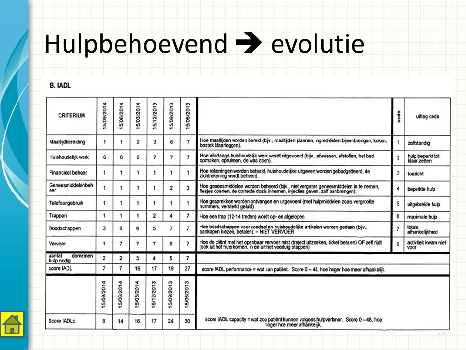 Hulpbehoevend  evolutie 44