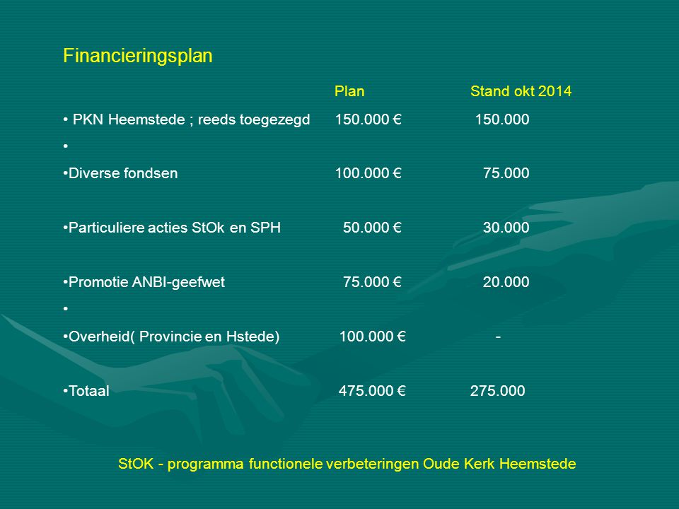 StOK - programma functionele verbeteringen Oude Kerk Heemstede Financieringsplan Plan Stand okt 2014 PKN Heemstede ; reeds toegezegd150.000 € 150.000