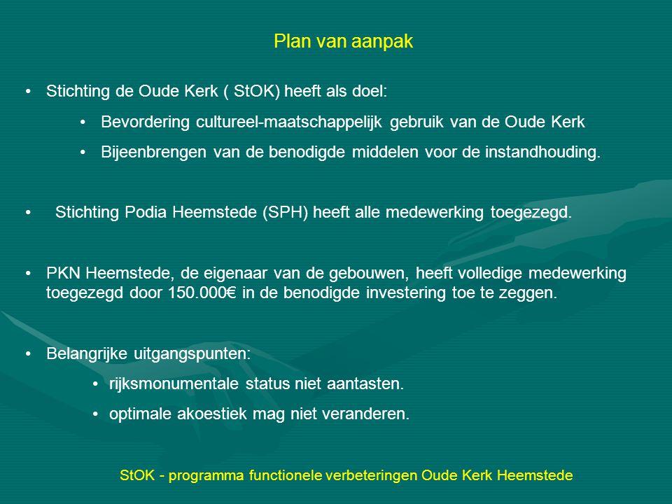 StOK - programma functionele verbeteringen Oude Kerk Heemstede Financieringsplan Plan Stand okt 2014 PKN Heemstede ; reeds toegezegd150.000 € 150.000 Diverse fondsen100.000 € 75.000 Particuliere acties StOk en SPH 50.000 € 30.000 Promotie ANBI-geefwet 75.000 € 20.000 Overheid( Provincie en Hstede) 100.000 € - Totaal 475.000 €275.000