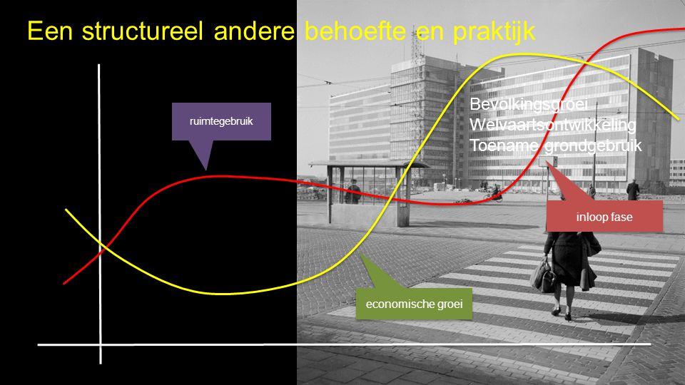 economische groei ruimtegebruik inloop fase Bevolkingsgroei Welvaartsontwikkeling Toename grondgebruik Een structureel andere behoefte en praktijk