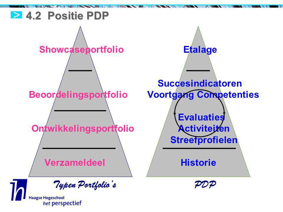 4.2 Positie PDP Showcaseportfolio Etalage Succesindicatoren Beoordelingsportfolio Voortgang Competenties Evaluaties Ontwikkelingsportfolio Activiteiten Streefprofielen Verzameldeel Historie Typen Portfolio's PDP