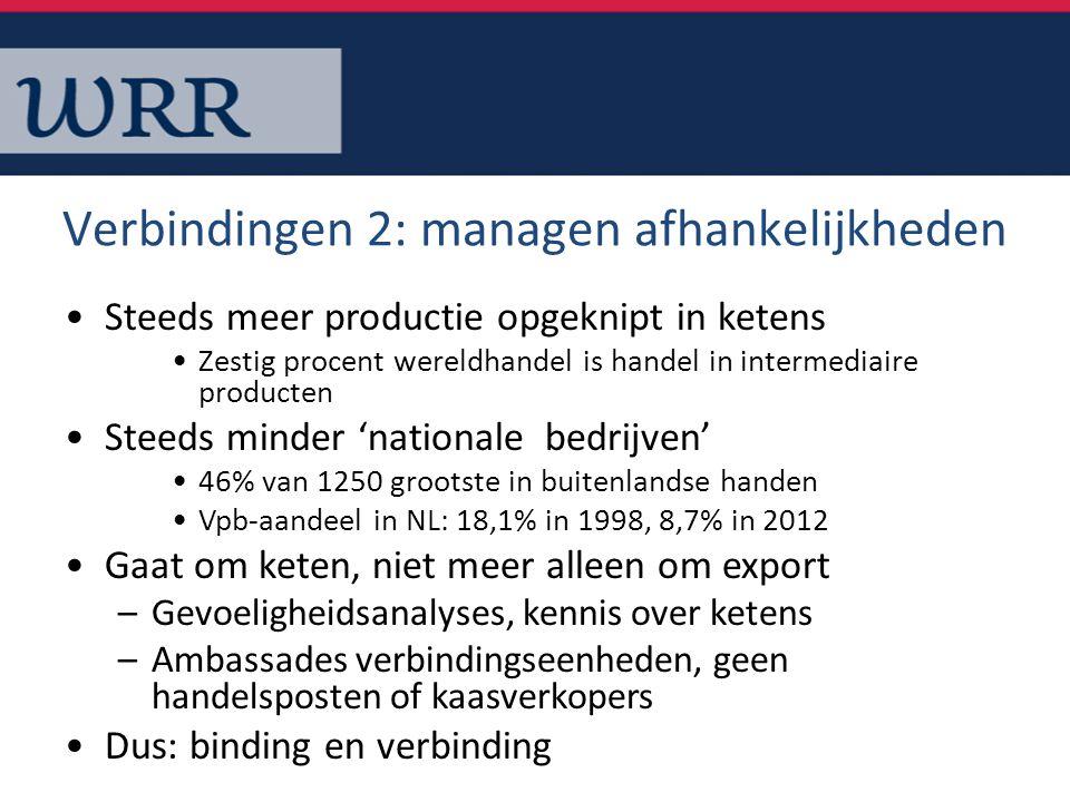 Verbindingen 2: managen afhankelijkheden Steeds meer productie opgeknipt in ketens Zestig procent wereldhandel is handel in intermediaire producten St