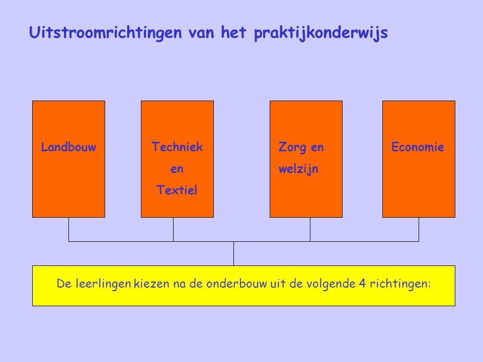 Uitstroomrichtingen van het praktijkonderwijs De leerlingen kiezen na de onderbouw uit de volgende 4 richtingen: EconomieZorg en welzijn Techniek en Textiel Landbouw