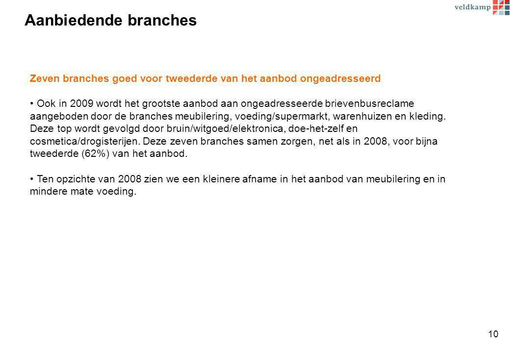 Aanbiedende branches Zeven branches goed voor tweederde van het aanbod ongeadresseerd Ook in 2009 wordt het grootste aanbod aan ongeadresseerde brievenbusreclame aangeboden door de branches meubilering, voeding/supermarkt, warenhuizen en kleding.