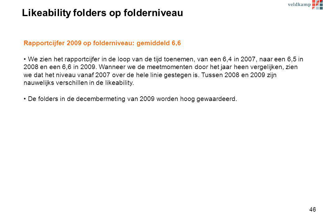 Likeability folders op folderniveau Rapportcijfer 2009 op folderniveau: gemiddeld 6,6 We zien het rapportcijfer in de loop van de tijd toenemen, van een 6,4 in 2007, naar een 6,5 in 2008 en een 6,6 in 2009.
