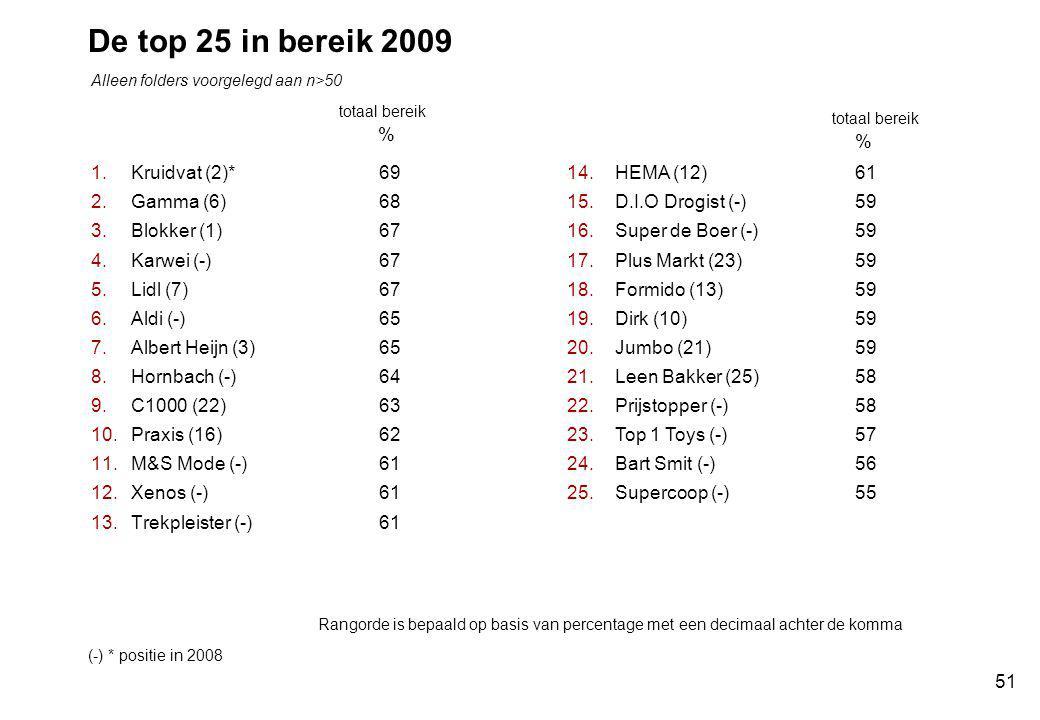 51 De top 25 in bereik 2009 1.Kruidvat (2)* 69 2.Gamma (6) 68 3.Blokker (1) 67 4.Karwei (-) 67 5.Lidl (7) 67 6.Aldi (-) 65 7.Albert Heijn (3)65 8.Hornbach (-)64 9.C1000 (22)63 10.Praxis (16)62 11.M&S Mode (-)61 12.Xenos (-)61 13.Trekpleister (-) 61 14.HEMA (12)61 15.D.I.O Drogist (-)59 16.Super de Boer (-) 59 17.Plus Markt (23) 59 18.Formido (13) 59 19.Dirk (10) 59 20.Jumbo (21) 59 21.Leen Bakker (25) 58 22.Prijstopper (-)58 23.Top 1 Toys (-)57 24.Bart Smit (-) 56 25.Supercoop (-) 55 totaal bereik % % (-) * positie in 2008 Alleen folders voorgelegd aan n>50 Rangorde is bepaald op basis van percentage met een decimaal achter de komma