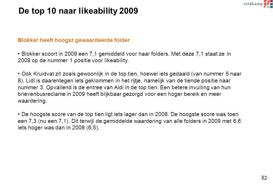 De top 10 naar likeability 2009 Blokker heeft hoogst gewaardeerde folder Blokker scoort in 2009 een 7,1 gemiddeld voor haar folders.