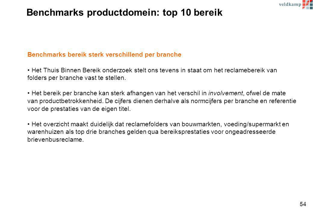 Benchmarks productdomein: top 10 bereik Benchmarks bereik sterk verschillend per branche Het Thuis Binnen Bereik onderzoek stelt ons tevens in staat om het reclamebereik van folders per branche vast te stellen.