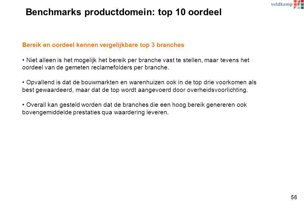 Benchmarks productdomein: top 10 oordeel Bereik en oordeel kennen vergelijkbare top 3 branches Niet alleen is het mogelijk het bereik per branche vast te stellen, maar tevens het oordeel van de gemeten reclamefolders per branche.