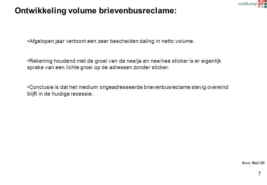 Ontwikkeling volume brievenbusreclame: Bron: Mail DB Afgelopen jaar vertoont een zeer bescheiden daling in netto volume.