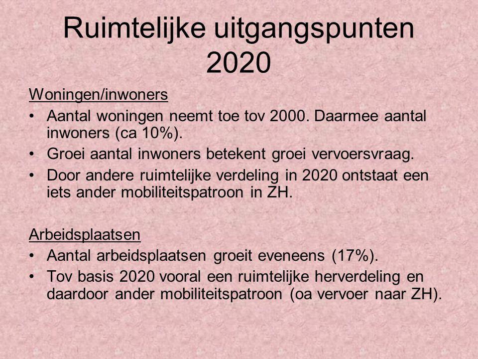 Ruimtelijke uitgangspunten 2020 Woningen/inwoners Aantal woningen neemt toe tov 2000. Daarmee aantal inwoners (ca 10%). Groei aantal inwoners betekent