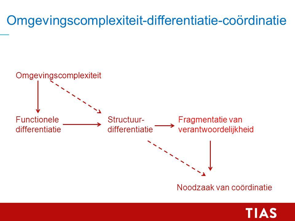 Omgevingscomplexiteit-differentiatie-coördinatie Omgevingscomplexiteit Functionele differentiatie Structuur- differentiatie Fragmentatie van verantwoo