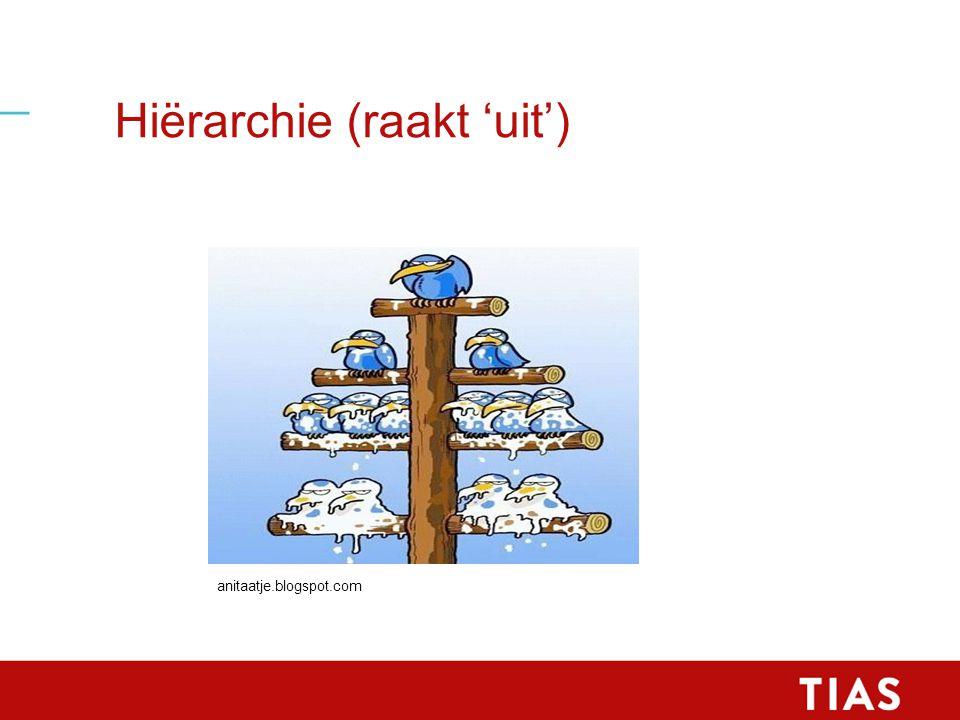 Hiërarchie (raakt 'uit') anitaatje.blogspot.com
