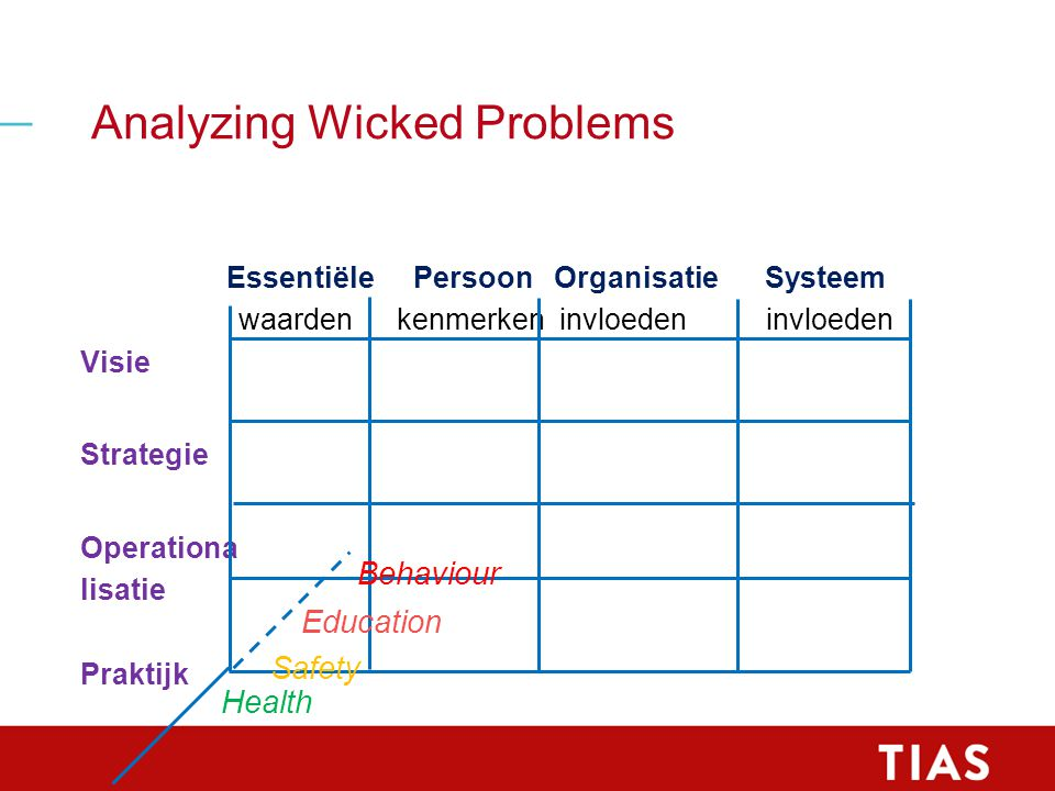 Analyzing Wicked Problems Essentiële Persoon Organisatie Systeem waardenkenmerken invloedeninvloeden Visie Strategie Operationa lisatie Praktijk Health Safety Education Behaviour