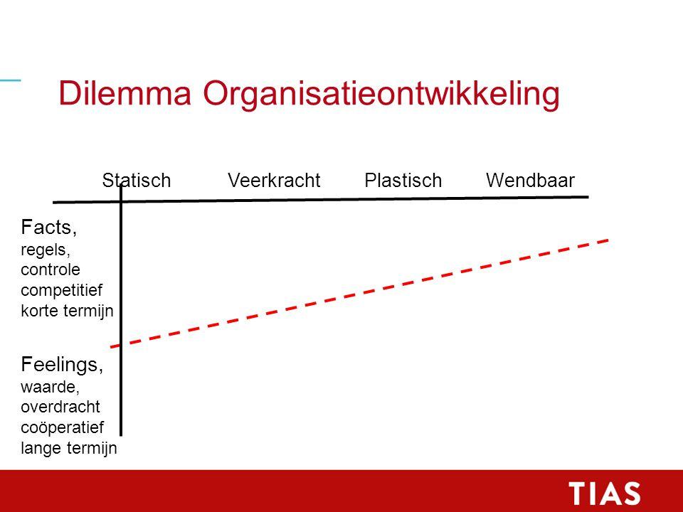 Dilemma Organisatieontwikkeling Statisch Veerkracht Plastisch Wendbaar Facts, regels, controle competitief korte termijn Feelings, waarde, overdracht coöperatief lange termijn