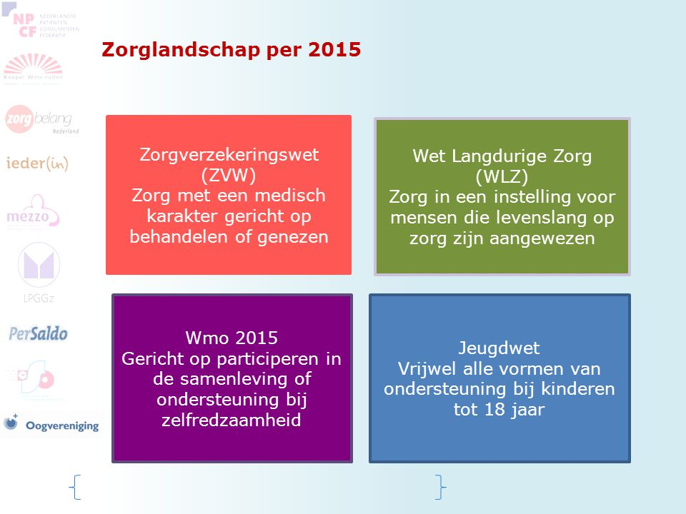 Zorglandschap per 2015 Zorgverzekeringswet (ZVW) Zorg met een medisch karakter gericht op behandelen of genezen Wet Langdurige Zorg (WLZ) Zorg in een