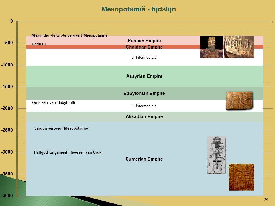 29 Mesopotamië - tijdslijn Darius I Ontstaan van Babylonië Alexander de Grote verovert Mesopotamië Sargon verovert Mesopotamië Halfgod Gilgamesh, heer