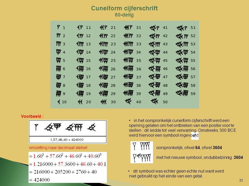 Cuneiform cijferschrift 60-delig Voorbeeld : in het oorspronkelijk cuneiform cijferschrift werd een opening gelaten om het ontbreken van een positie v
