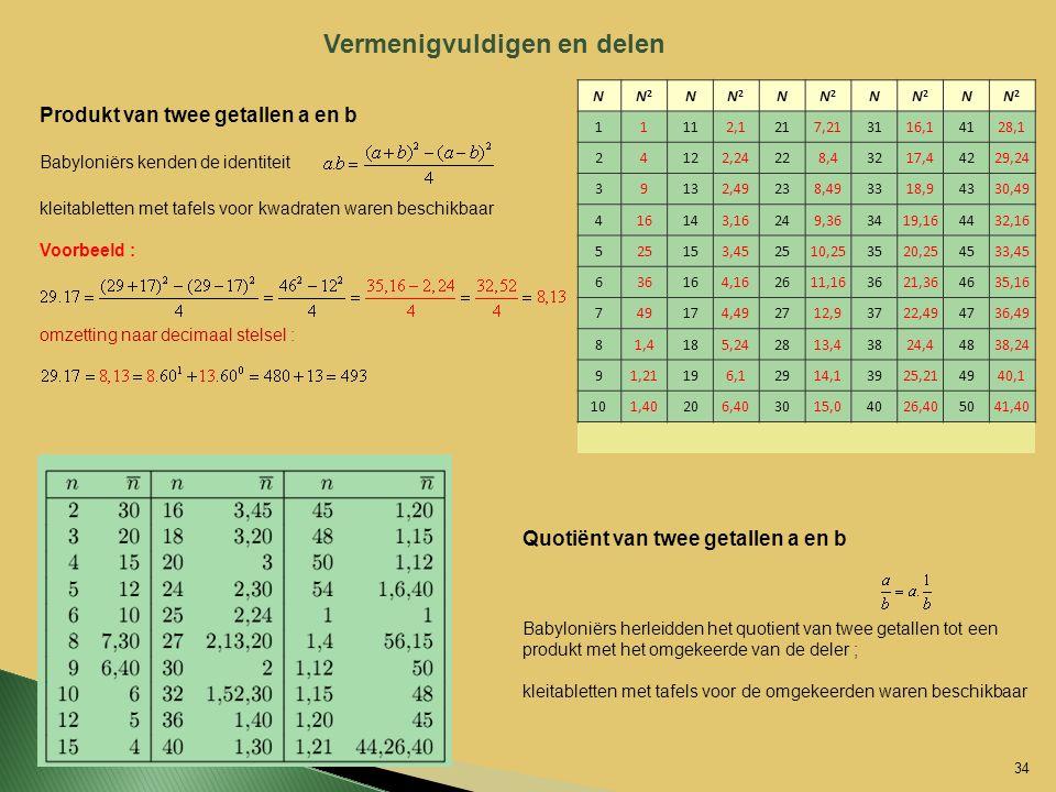 Vermenigvuldigen en delen Produkt van twee getallen a en b Babyloniërs kenden de identiteit kleitabletten met tafels voor kwadraten waren beschikbaar
