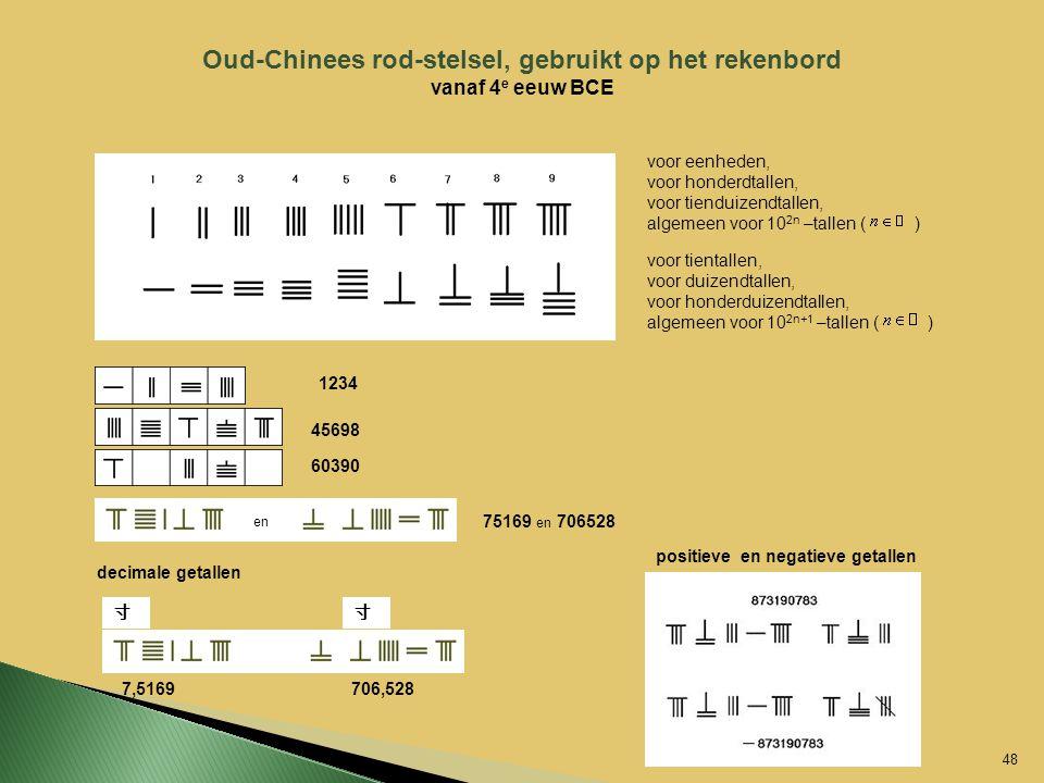 Oud-Chinees rod-stelsel, gebruikt op het rekenbord vanaf 4 e eeuw BCE voor eenheden, voor honderdtallen, voor tienduizendtallen, algemeen voor 10 2n –