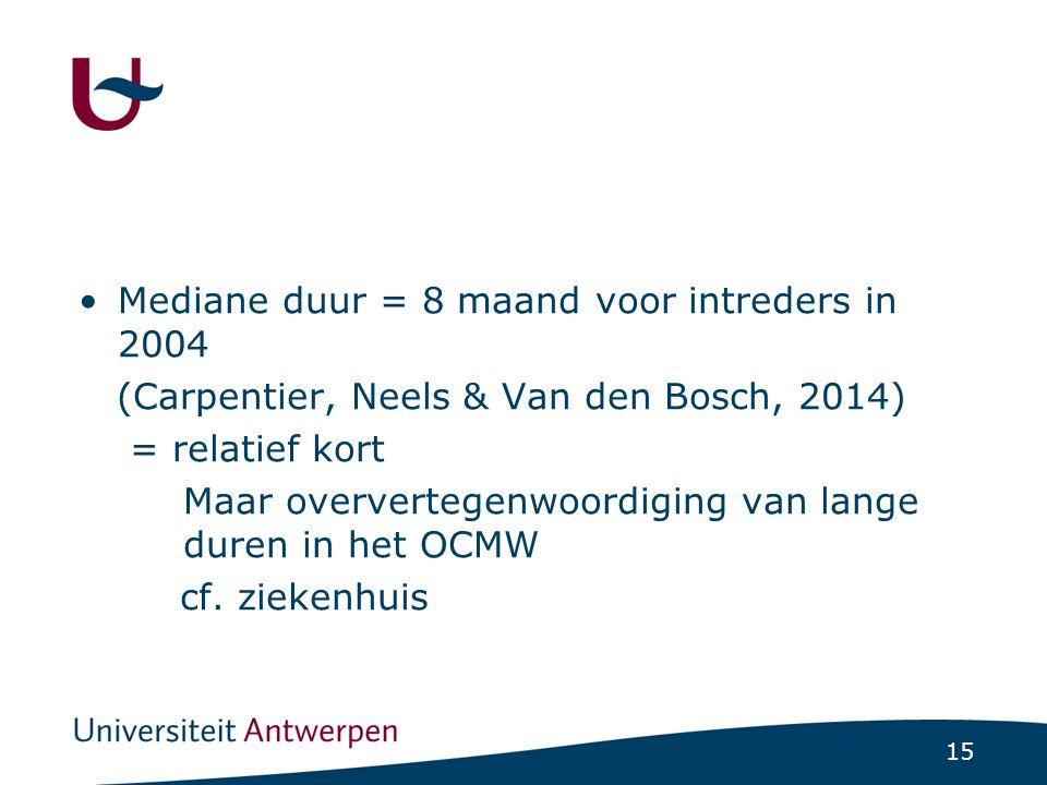 15 Mediane duur = 8 maand voor intreders in 2004 (Carpentier, Neels & Van den Bosch, 2014) = relatief kort Maar oververtegenwoordiging van lange duren in het OCMW cf.