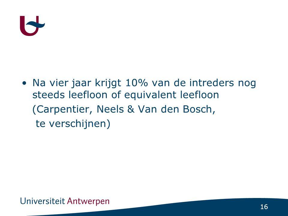16 Na vier jaar krijgt 10% van de intreders nog steeds leefloon of equivalent leefloon (Carpentier, Neels & Van den Bosch, te verschijnen)
