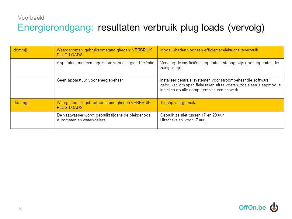 ddmmjjjjWaargenomen gebruiksomstandigheden: VERBRUIK PLUG LOADS Mogelijkheden voor een efficiënter elektriciteitsverbruik Apparatuur met een lage scor