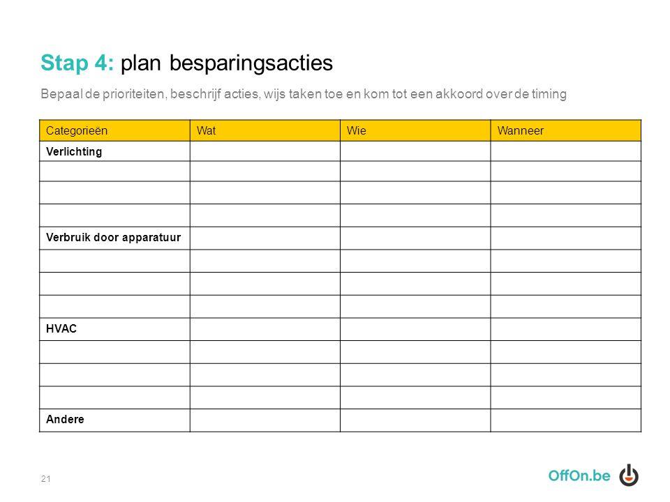 Stap 4: plan besparingsacties 21 CategorieënWatWieWanneer Verlichting Verbruik door apparatuur HVAC Andere Bepaal de prioriteiten, beschrijf acties, w