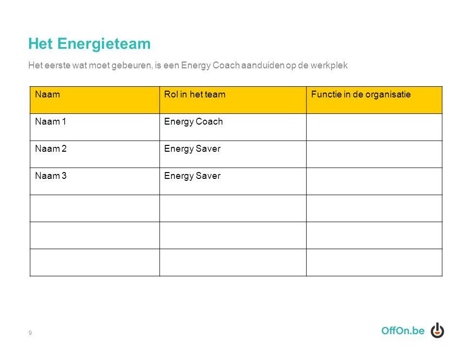 Het Energieteam 9 NaamRol in het teamFunctie in de organisatie Naam 1Energy Coach Naam 2Energy Saver Naam 3Energy Saver Het eerste wat moet gebeuren,