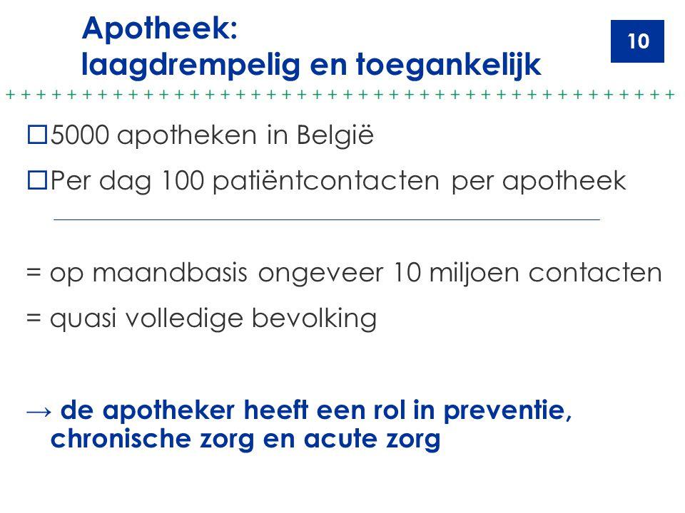 10 Apotheek: laagdrempelig en toegankelijk  5000 apotheken in België  Per dag 100 patiëntcontacten per apotheek = op maandbasis ongeveer 10 miljoen