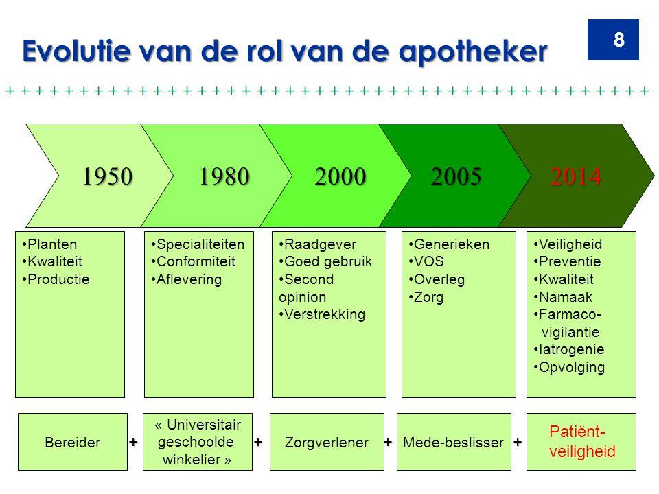 8 Evolutie van de rol van de apotheker Veiligheid Preventie Kwaliteit Namaak Farmaco- vigilantie Iatrogenie Opvolging Bereider « Universitair geschool