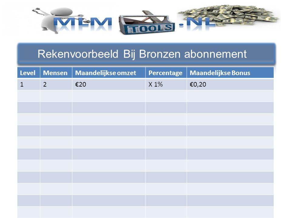 Rekenvoorbeeld Bij Bronzen abonnement LevelMensenMaandelijkse omzetPercentageMaandelijkse Bonus 12€20X 1%€0,20