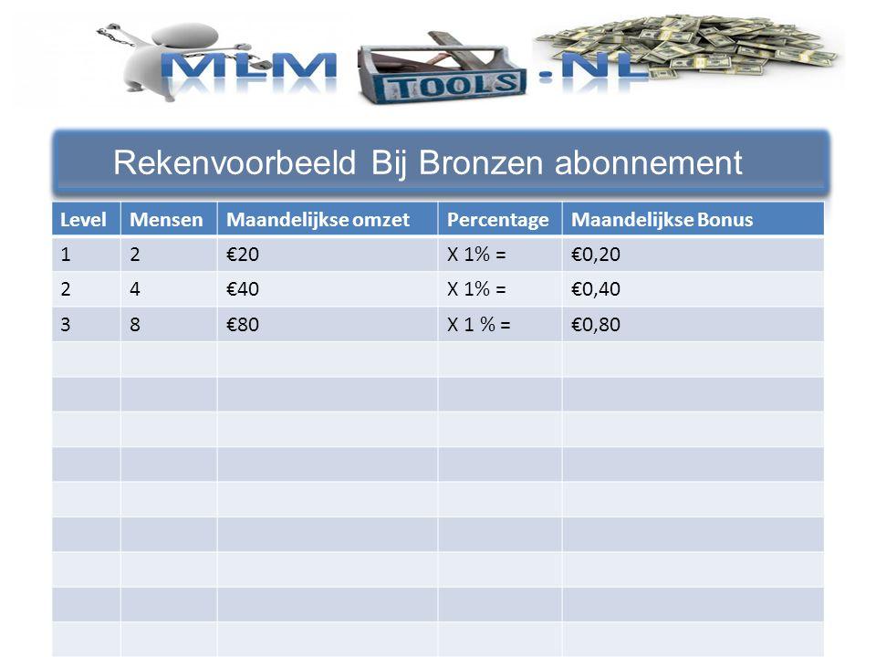 Rekenvoorbeeld Bij Bronzen abonnement LevelMensenMaandelijkse omzetPercentageMaandelijkse Bonus 12€20X 1% =€0,20 24€40X 1% =€0,40 38€80X 1 % =€0,80